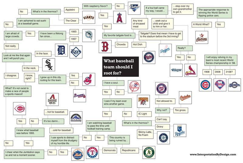 IBD_baseball_flowchart